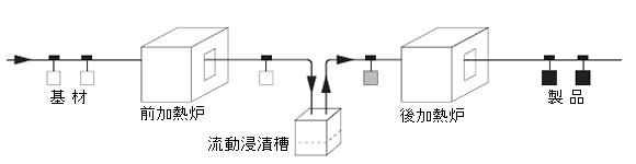 加工工程図(概略)
